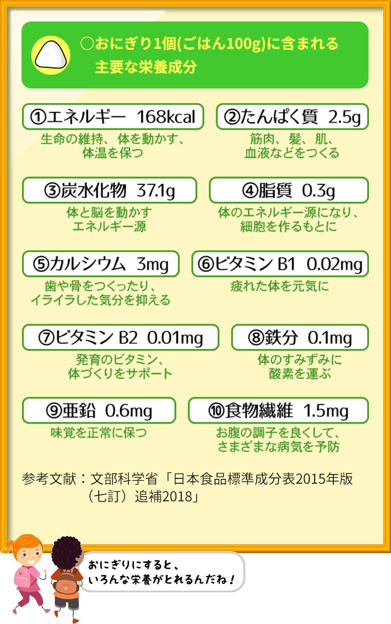 ○おにぎり1個(ごはん100g)に含まれる主要な栄養成分 エネルギー 168kcal たんぱく質 2.5g 炭水化物 37.1g 脂質 0.3g カルシウム 3mg ビタミンB1 0.02mg ビタミンB2 0.01mg 鉄分 0.1mg 亜鉛 0.6mg 食物繊維 1.5mg 参考文献:文部科学省「日本食品標準成分表2015年版(七訂)追補2018」