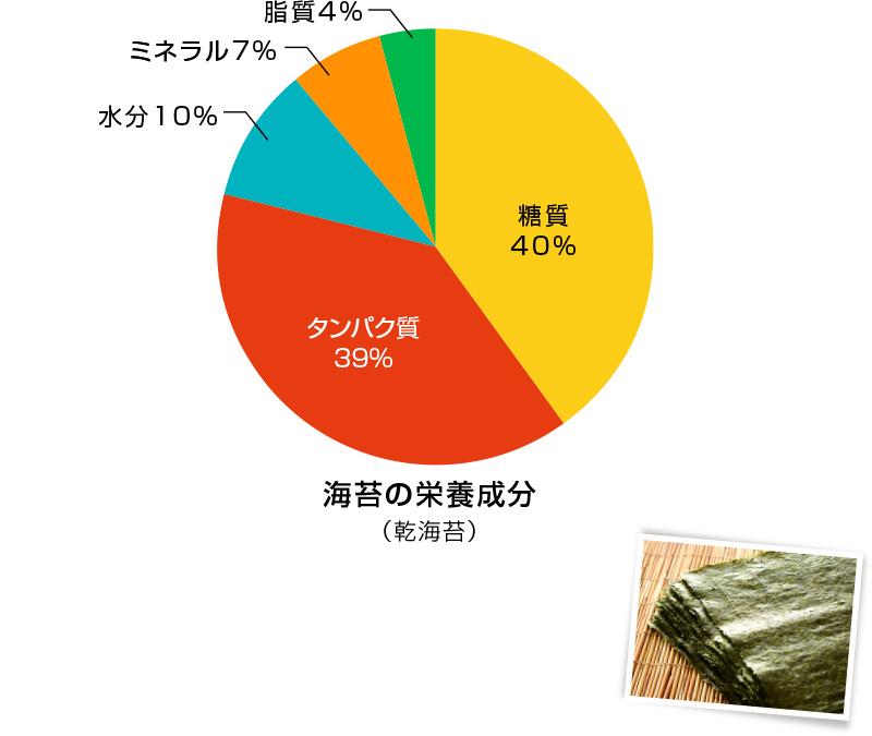 海苔の栄養成分(乾海苔)糖質40% タンパク質39% 水分10% ミネラル7% 資質4%