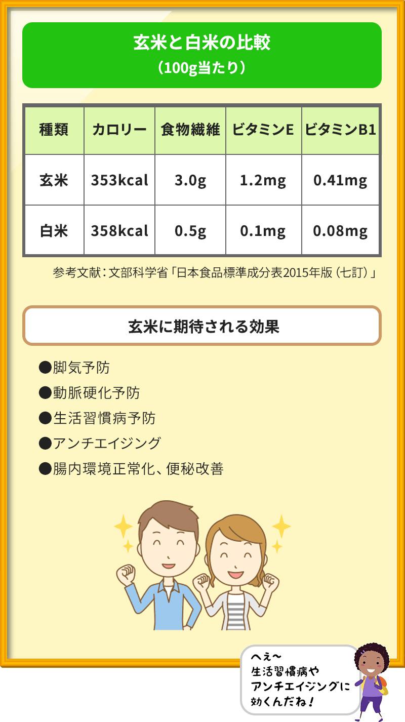 玄米と白米の比較(100g当たり) 玄米 カロリー353kcal 食物繊維3.0g ビタミンE 1.2mg ビタミンB1 0.41mg 白米 カロリー358kcal 食物繊維0.5g ビタミンE 0.1mg ビタミンB1 0.08mg 参考文献:文部科学省「日本食品標準成分表2015年版(七訂)」 玄米に期待される効果 ●脚気予防 ●動脈硬化予防 ●生活習慣病予防 ●アンチエイジング ●腸内環境正常化、便秘改善